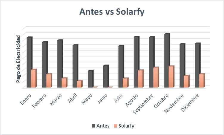 Gráfica de barras representando el ahorro industrial producido por Solarfy